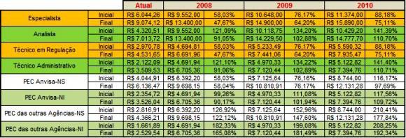Tabela entendimentos com o MPOG