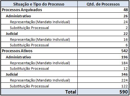 Tabela com a quantidade de processos do Sinagências